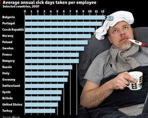 Bulgarian Employees Lead Western World by Number of Sick Days: Bulgarian Employees Lead Western World by Number of Sick Days