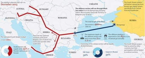 Russia Admits to Plans to Axe South Stream: Russia Admits to Plans to Axe South Stream