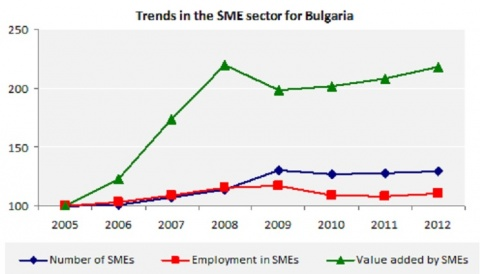 Bulgaria: Bulgarian SMEs Stable and Busy Despite Crisis - EU Study