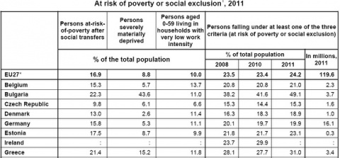 Bulgaria: Bulgaria Expectedly Tops EU Poverty Risk Ranking - Eurostat