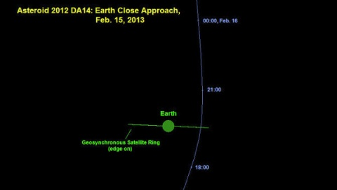 Bulgaria: Large Asteroid Whizzes Past Earth