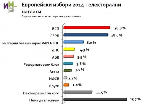 Bulgaria: Poll: 3-5 Bulgarian Parties to Enter EP after May 2014 Vote