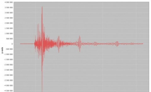 Bulgaria: Earthquake in Aegean Sea Causes Panic, Damages in Turkey