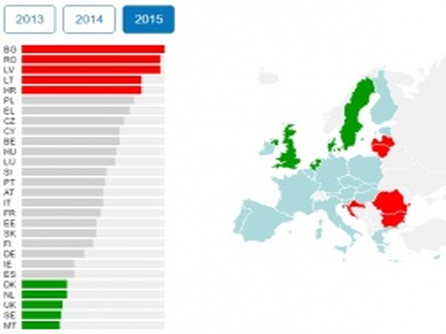 Bulgaria: Bulgaria Ranked 1st by Road Fatalities in Europe