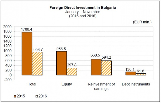 Bulgaria: Bulgaria Posts 46.4% Drop in FDI in Jan-Nov 2016