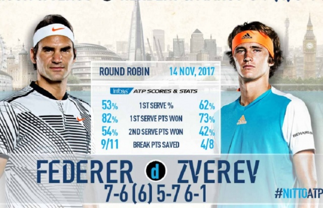 Bulgaria: Federer is the First 1/2-finalist in London