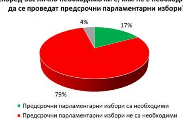 Bulgaria: Gallup: 79% of Bulgarians do not Want Early Elections