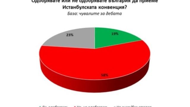 Bulgaria: 58% of People in Bulgaria Do Not Approve the Istanbul Convention