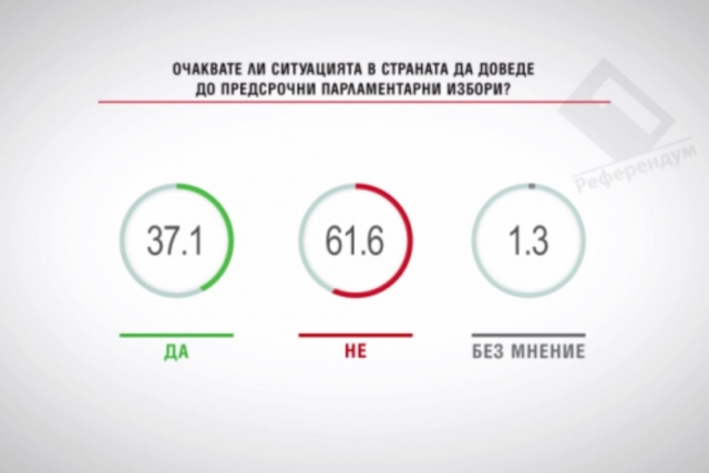 Bulgaria: 61.6% of Bulgarians do not Expect Early Parliamentary Elections