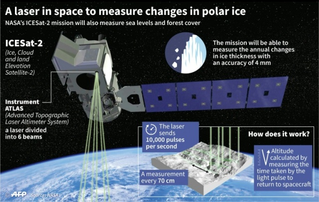 Bulgaria: NASA Blasts off Space Laser Satellite to Track Ice Loss