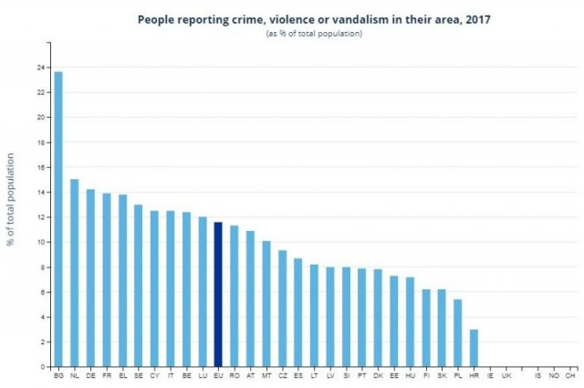 Bulgaria: Survey: Bulgaria is the Most Dangerous Country in the EU: The Highest Number of Crime, Violence and Vandalism