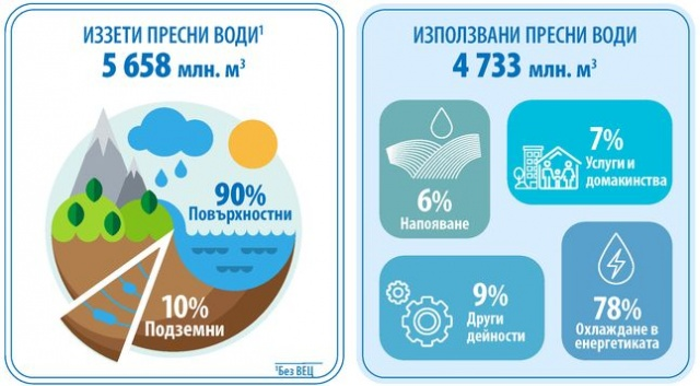 Bulgaria: Nearly 80% of the Water in Bulgaria Goes to the Energy Sector