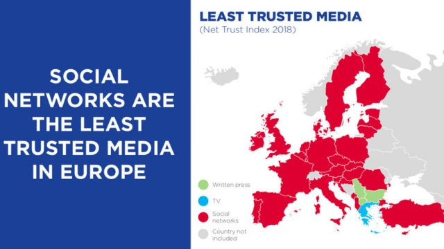 Bulgaria: Unlike Europe, Bulgarians Believes mostly Television and least the Print Press