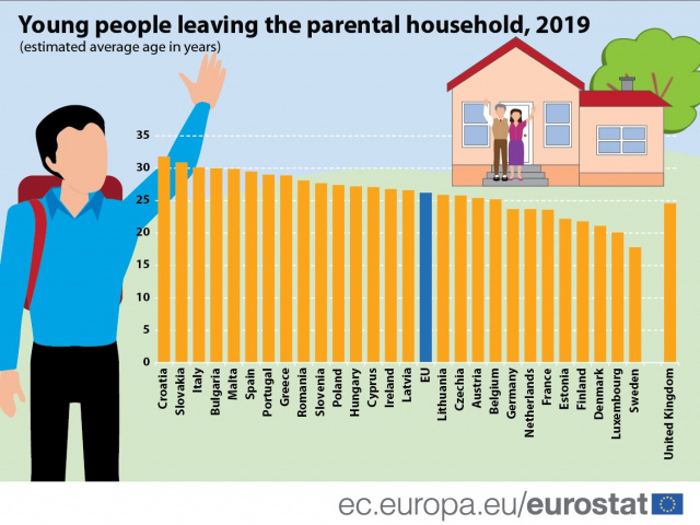 Bulgaria: Eurostat: Half of Young Bulgarians Live with Their Parents