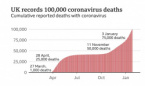 UK Reaches 100 000 Deaths from Covid-19