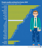 Eurostat: Bulgaria Has Lowest Home Office Rates in EU