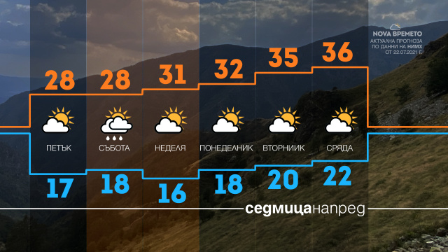Bulgaria: Weather in Bulgaria: Warm and Dry Period Begins