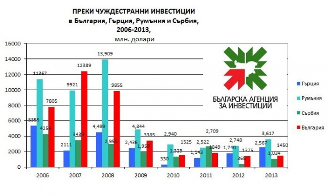 The volume of <b>investment</b>, in USD M, into Greece (dark blue), Romania (blue), Serbia (green) and <b>Bulgaria</b> (red) in 2006-2013.